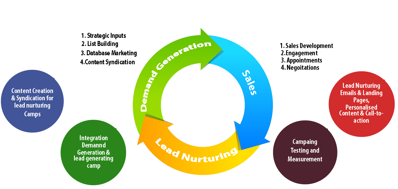 lead-nurturing-process